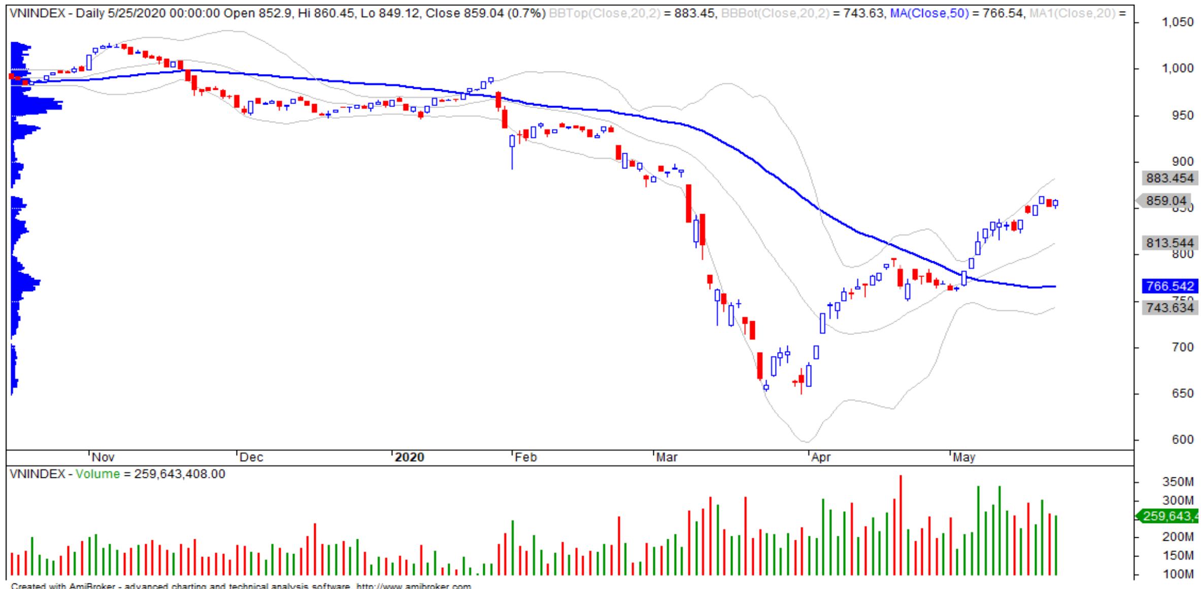 Nhận định thị trường chứng khoán ngày 26/5: Tâm lí giao dịch cải thiện, VN-Index hướng đến vùng cản 863 điểm - Ảnh 1.