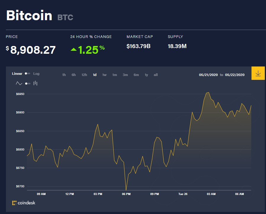 Chỉ số giá bitcoin hôm nay 26/5 (nguồn: CoinDesk)