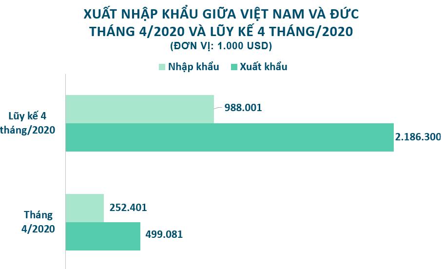 Xuất nhập khẩu Việt Nam và Đức tháng 4/2020: Xuất khẩu giày dép sang Đức 7547,19 triệu USD - Ảnh 2.