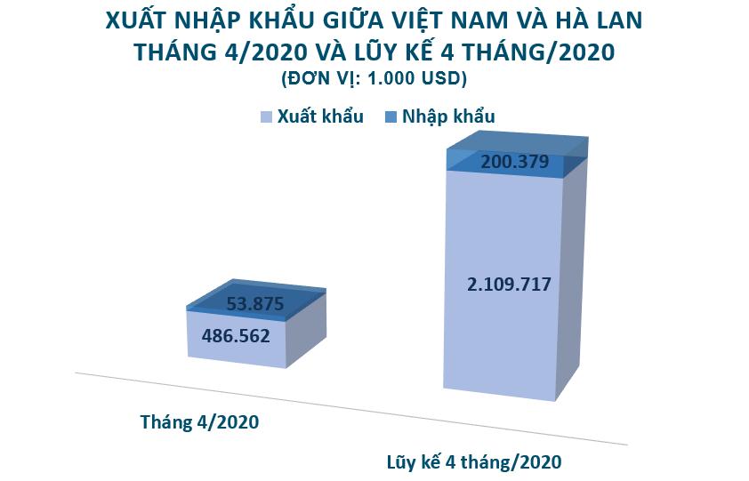 Xuất nhập khẩu Việt Nam và Hà Lan tháng 4/2020: Xuất siêu đạt 486,6 triệu USD - Ảnh 2.