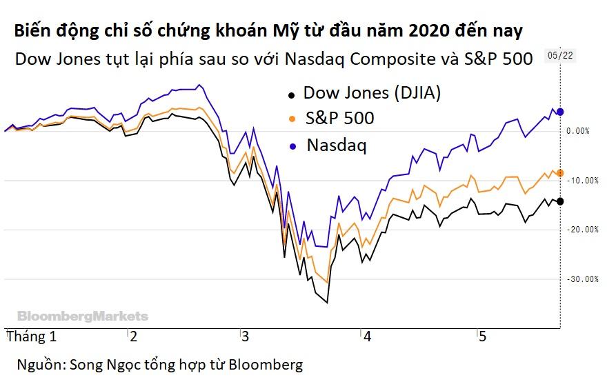 Chỉ số 124 năm tuổi: Dow Jones đã già nhưng vẫn còn dẻo dai - Ảnh 2.