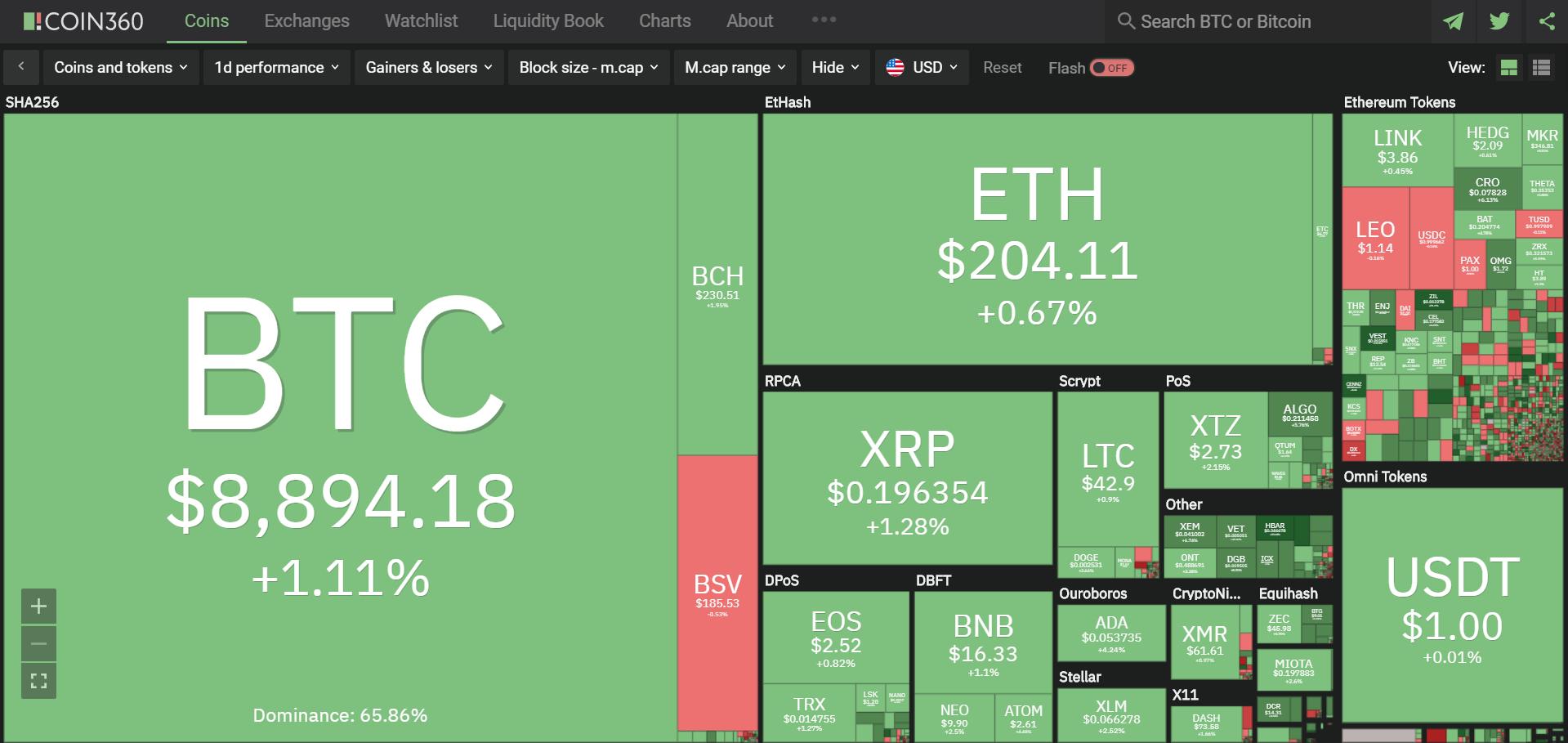 Toàn cảnh thị trường ngày 26/5 (nguồn: Coin360.com)