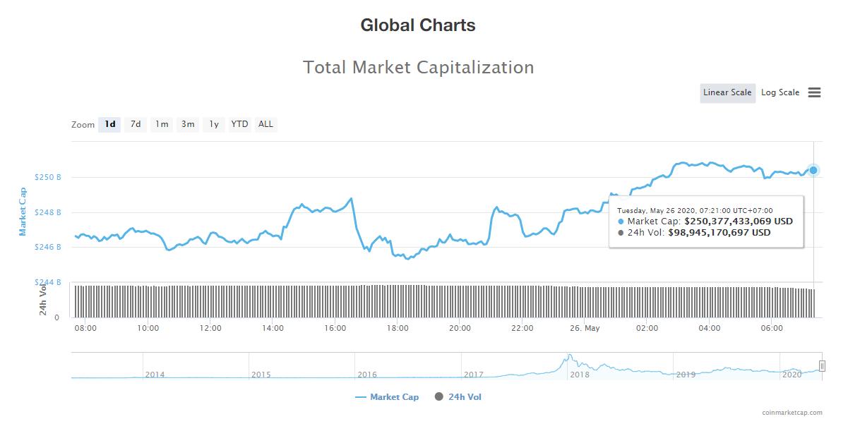 Tổng giá trị thị trường tiền kĩ thuật số và khối lượng giao dịch ngày 26/5 (nguồn: CoinTelegraph)