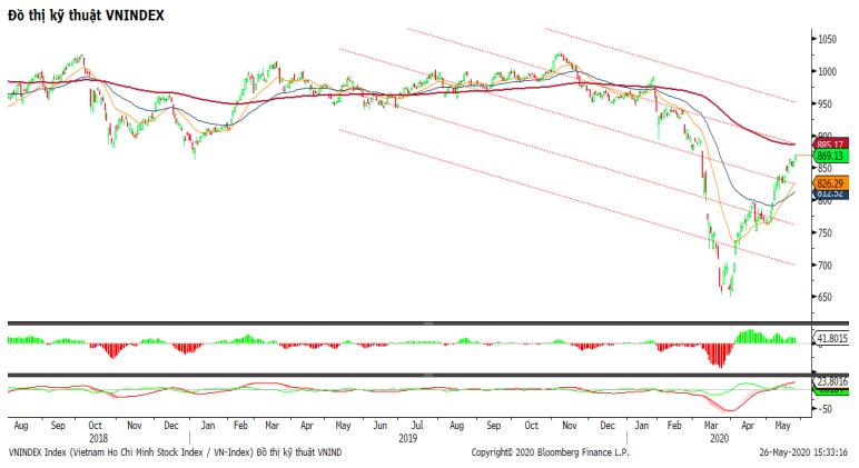 Nhận định thị trường chứng khoán ngày 27/5: Tiếp tục tăng điểm, thử thách vùng kháng cự 880 điểm - Ảnh 1.