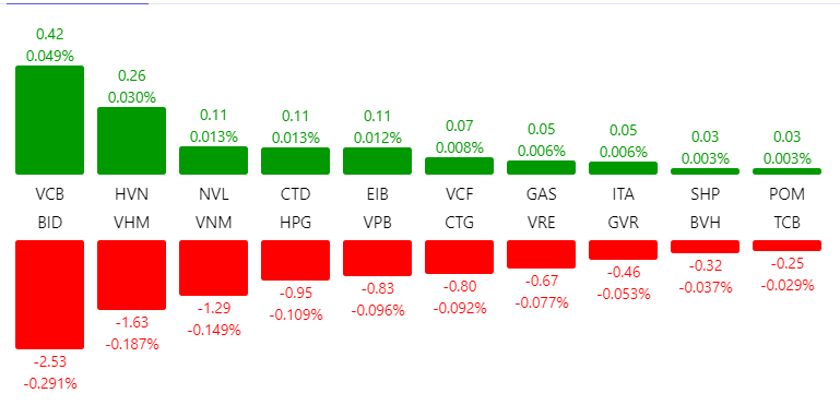 Thị trường chứng khoán 27/5: VN-Index mất gần 12 điểm, giá trị bán khớp lệnh đạt hơn 7.200 tỉ đồng - Ảnh 1.