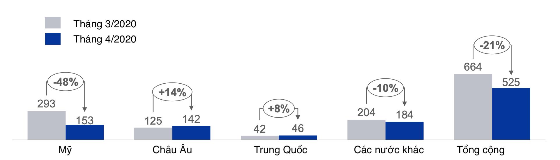 Bị COVID-19 cản đường, cá tra Việt Nam có về đích 2,2 tỉ USD năm 2020? - Ảnh 4.