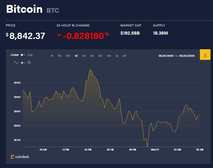 Chỉ số giá bitcoin hôm nay 27/5 (nguồn: CoinDesk)