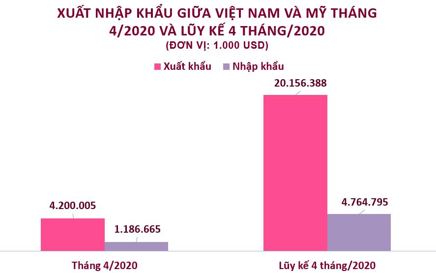 Xuất nhập khẩu Việt Nam và Mỹ tháng 4/2020: Xuất siêu đạt hơn 4,2 tỉ USD - Ảnh 2.