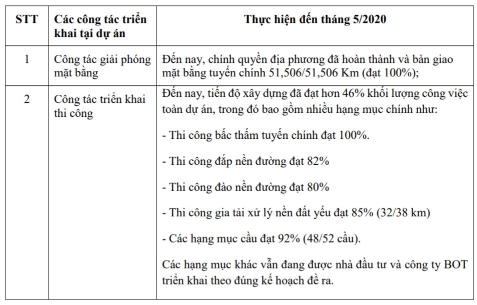 BOT Trung Lương - Mỹ Thuận đã thực hiện được 46% khối lượng công việc - Ảnh 2.