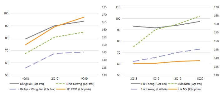 BĐS công nghiệp Việt Nam trải thảm đón sóng đầu tư - Ảnh 3.