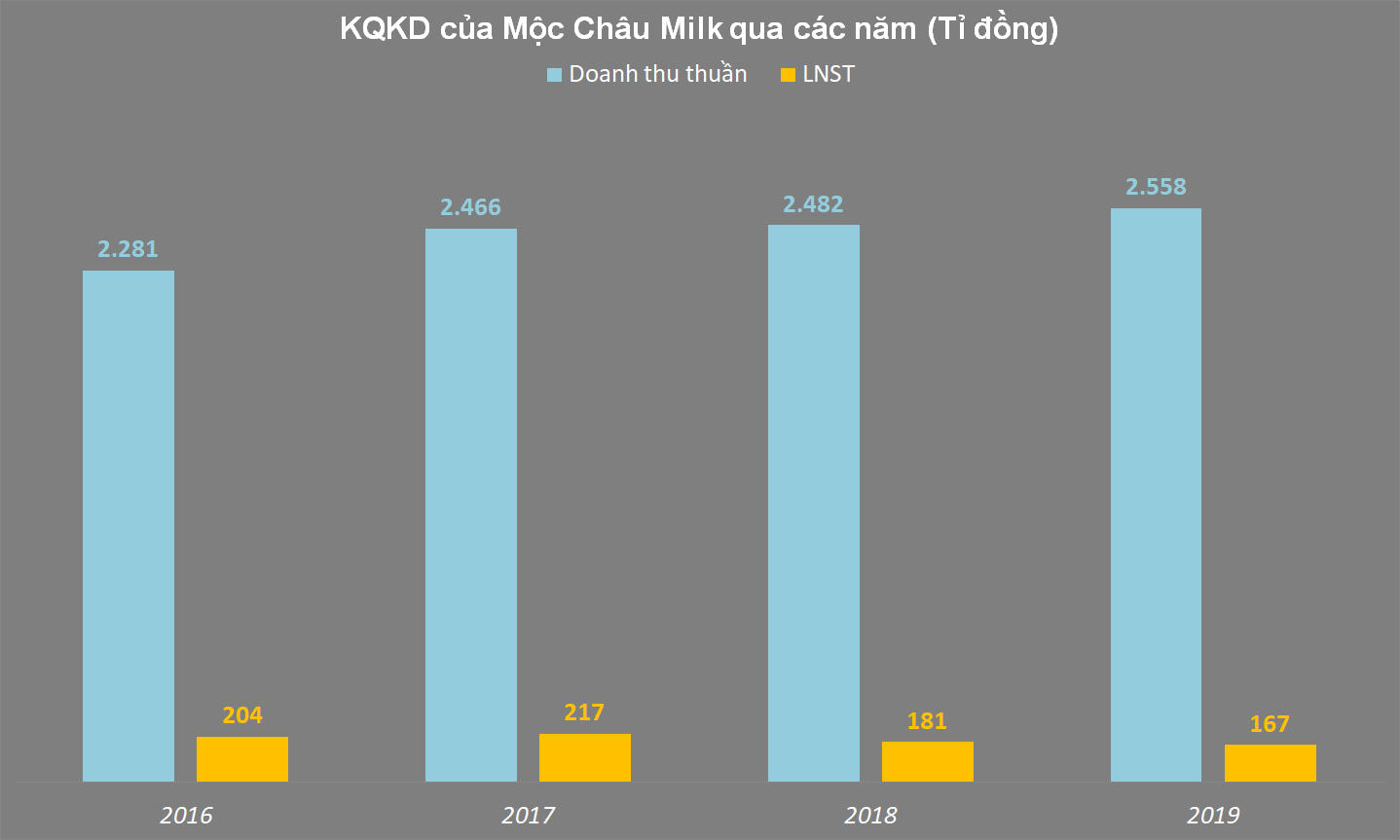 Hé lộ kết quả kinh doanh của Mộc Châu Milk trước khi về với Vinamilk - Ảnh 1.