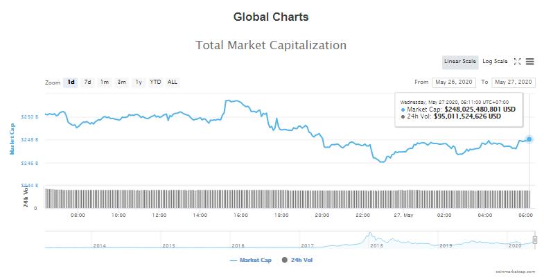 Tổng giá trị thị trường tiền kĩ thuật số và khối lượng giao dịch ngày 27/5 (nguồn: CoinTelegraph)