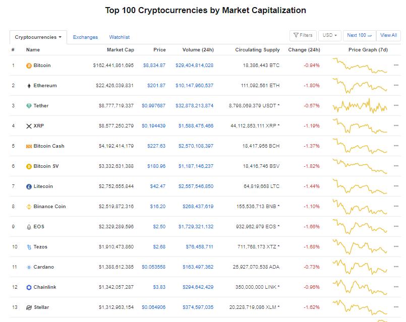 Nhóm 10 đồng tiền hàng đầu theo giá trị thị trường ngày 27/5 (nguồn: CoinMarketCap)