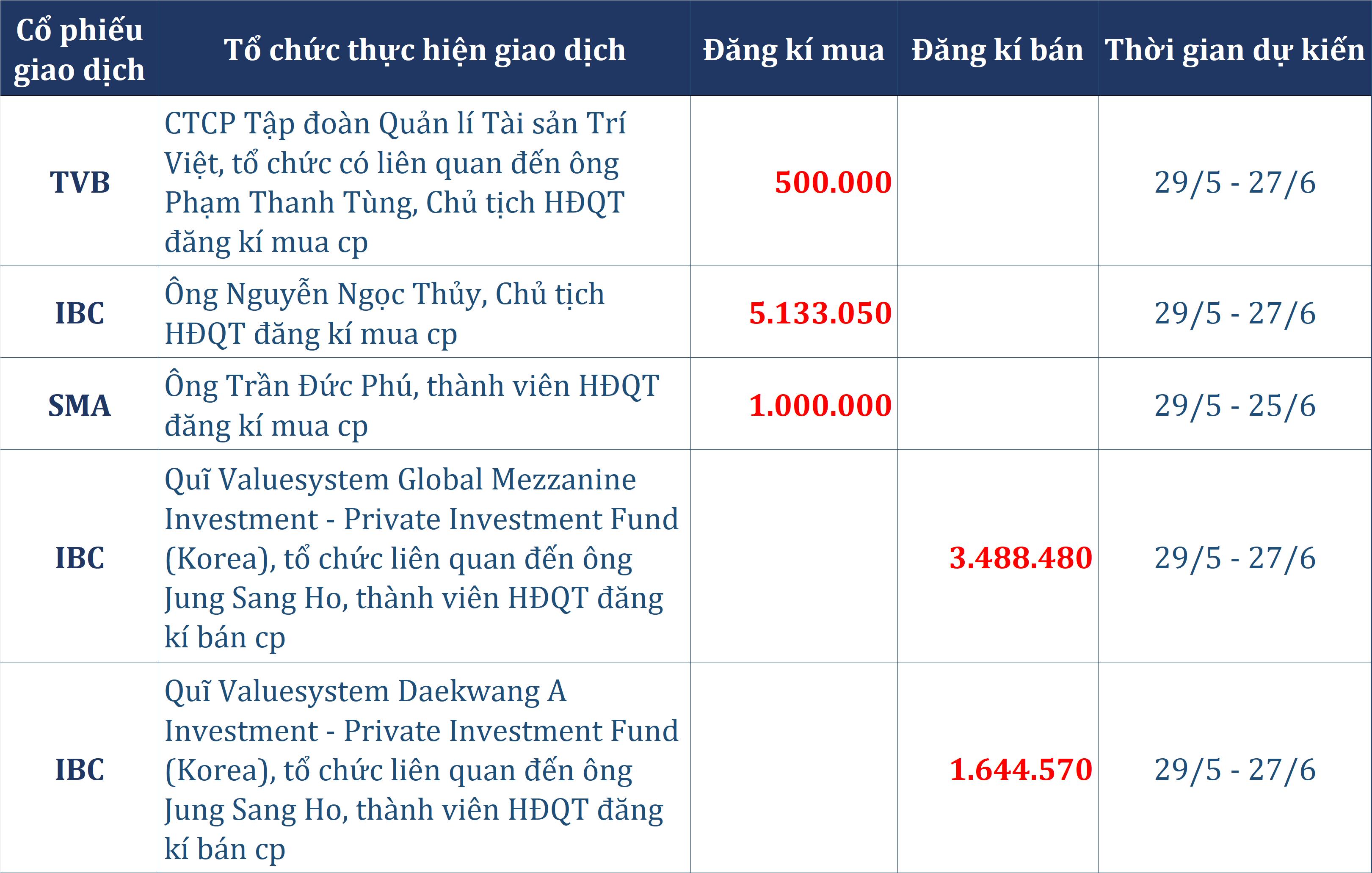 """Dòng tiền thông minh 27/5: Tự doanh bán ròng 146 tỉ đồng phiên thứ ba liên tiếp, quĩ Hàn Quốc trao tay hơn 5,1 triệu cp Apax Holdings cho """"Shark"""" Thủy? - Ảnh 2."""
