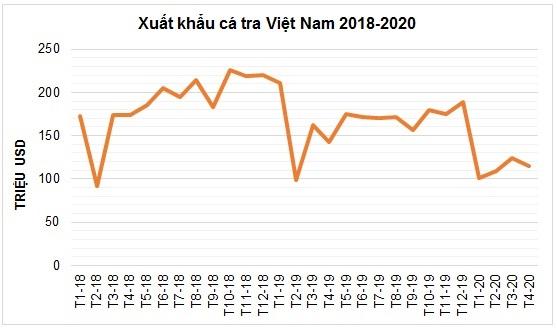 Bị COVID-19 cản đường, cá tra Việt Nam có về đích 2,2 tỉ USD năm 2020? - Ảnh 1.