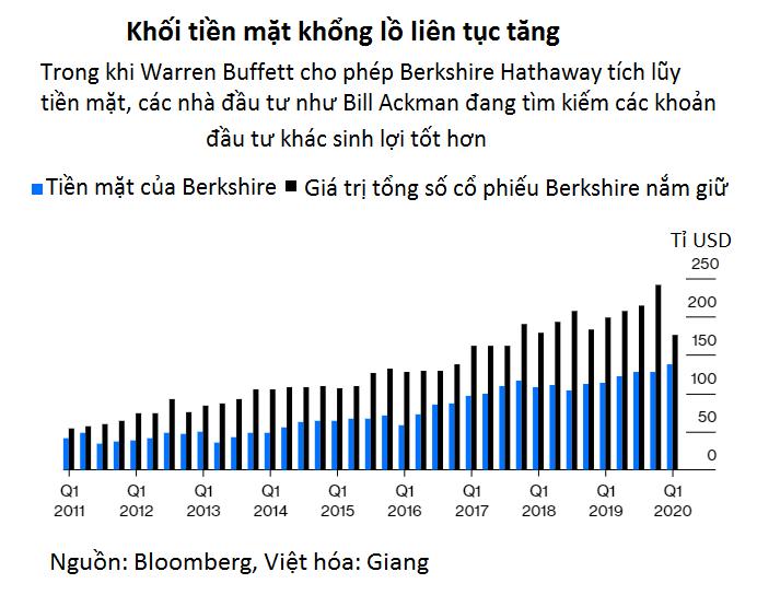 Chán chờ đợi Warren Buffett, tỉ phú Bill Ackman thoái vốn 1 tỉ USD khỏi Berkshire Hathaway - Ảnh 2.