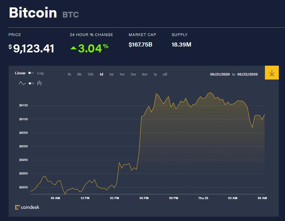 Chỉ số giá bitcoin hôm nay 28/5 (nguồn: CoinDesk)