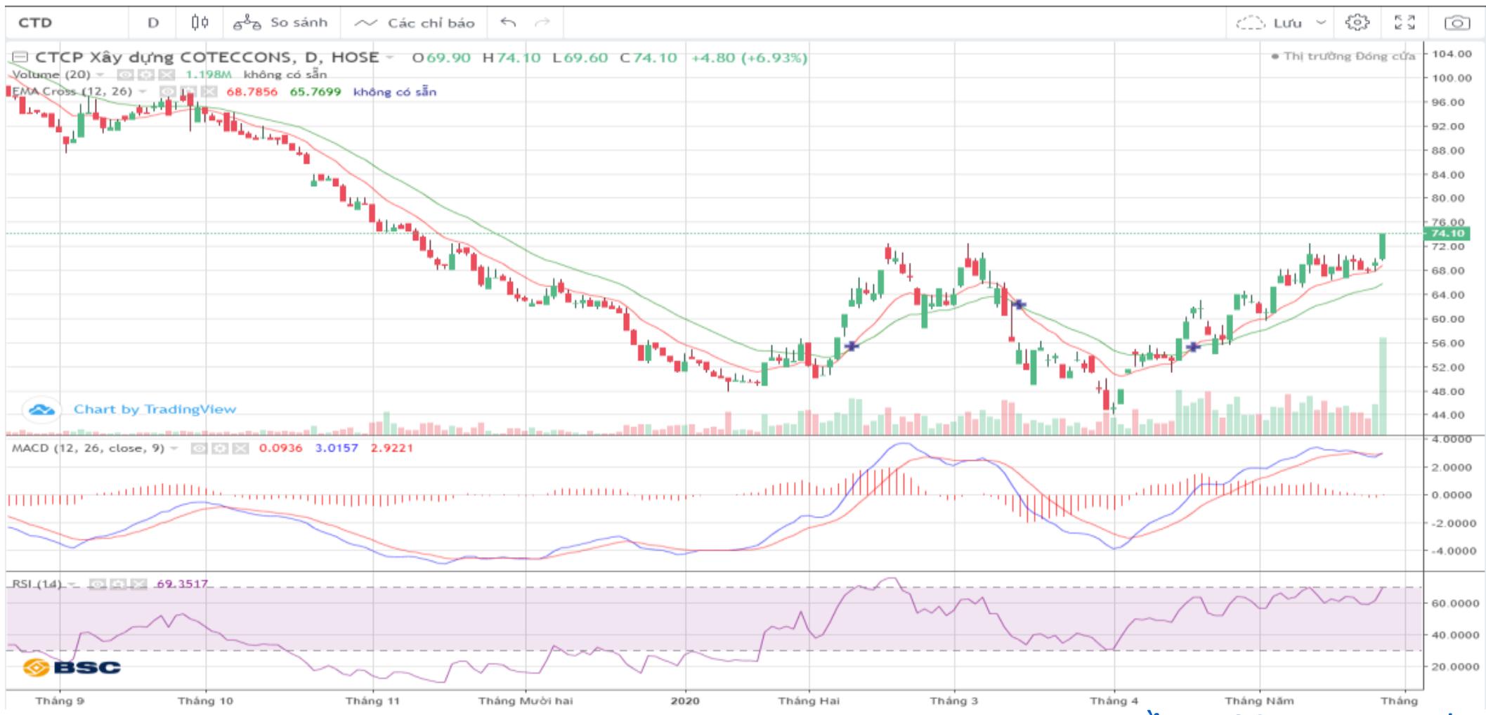 Cổ phiếu tâm điểm ngày 29/5: CTD, VEA, PDR
