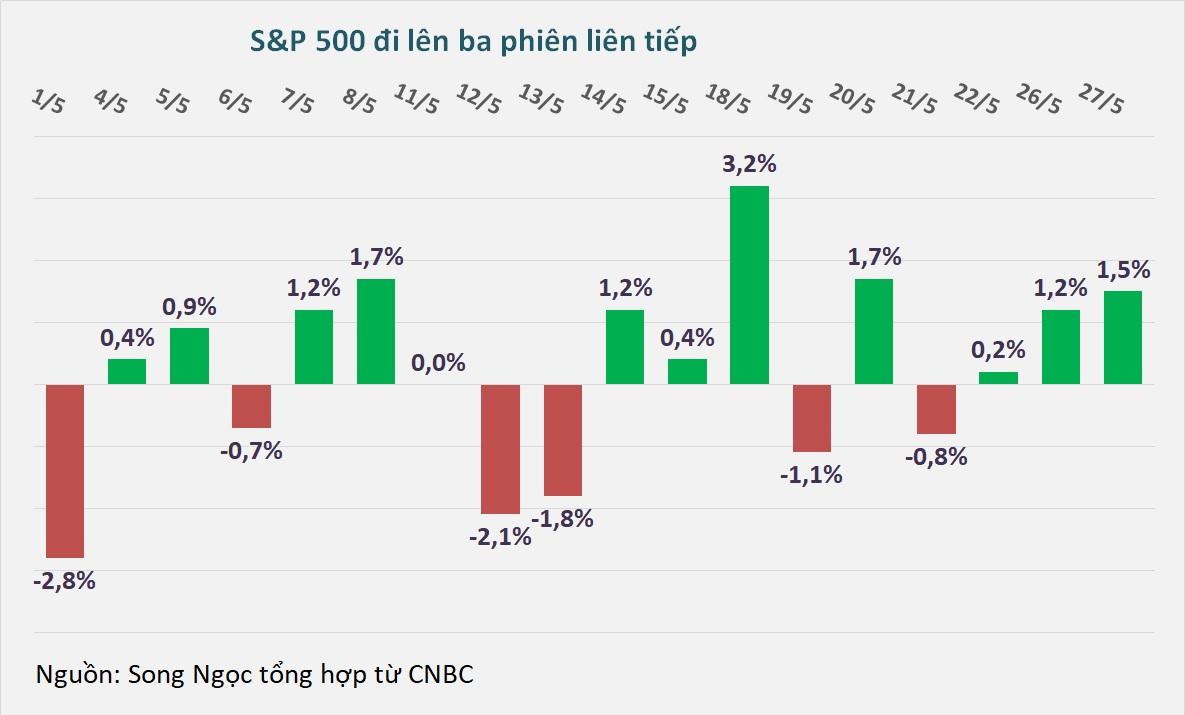Dow Jones tăng hơn 2%, lấy lại mốc 25.000 điểm - Ảnh 1.