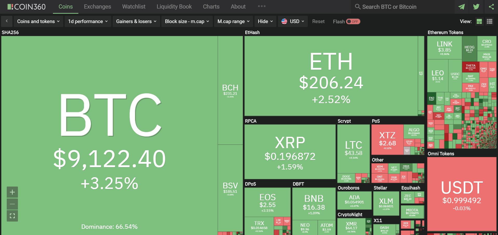 Toàn cảnh thị trường ngày 28/5 (nguồn: Coin360.com)