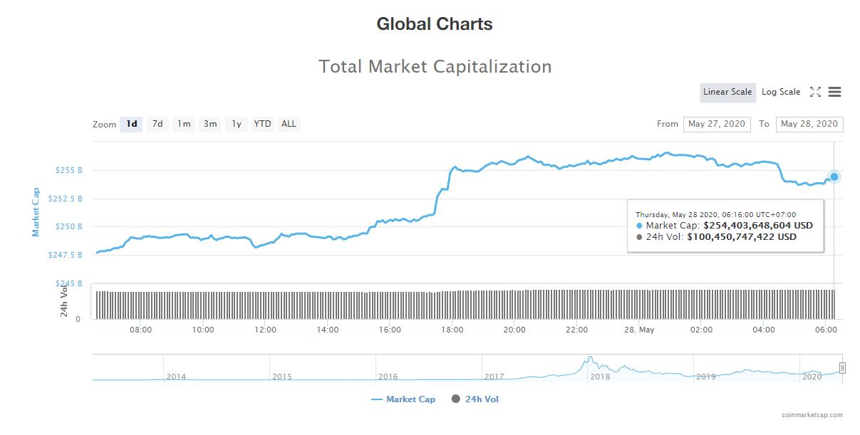 Tổng giá trị thị trường tiền kĩ thuật số và khối lượng giao dịch ngày 28/5 (nguồn: CoinTelegraph)