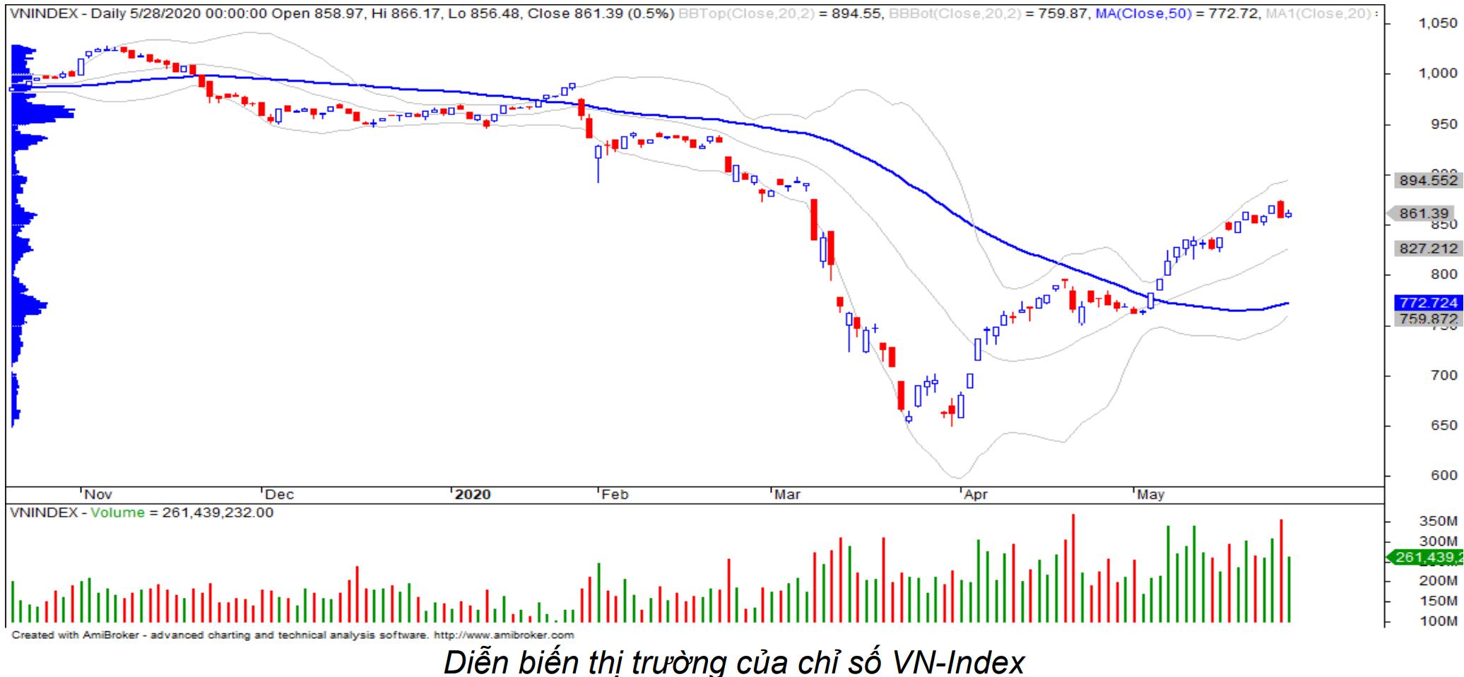 Nhận định thị trường chứng khoán ngày 29/5: Kì vọng bước vào sóng tăng tiếp diễn