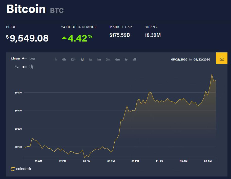 Chỉ số giá bitcoin hôm nay 29/5 (nguồn: CoinDesk)