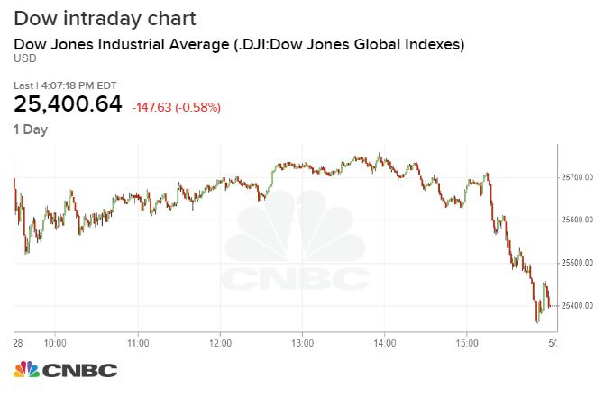 Chứng khoán Mỹ chuyển từ xanh sang đỏ sau thông báo của Tổng thống Trump
