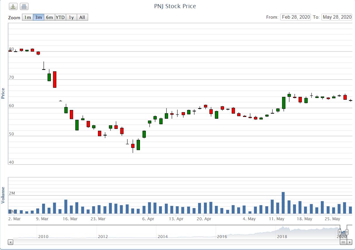 Dragon Capital lướt sóng 170.000 cổ phiếu PNJ - Ảnh 1.