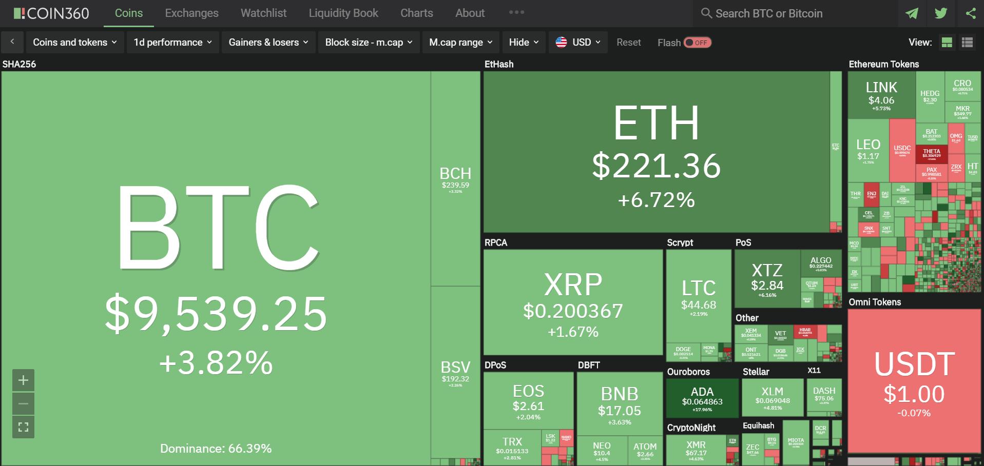 Toàn cảnh thị trường ngày 29/5 (nguồn: Coin360.com)