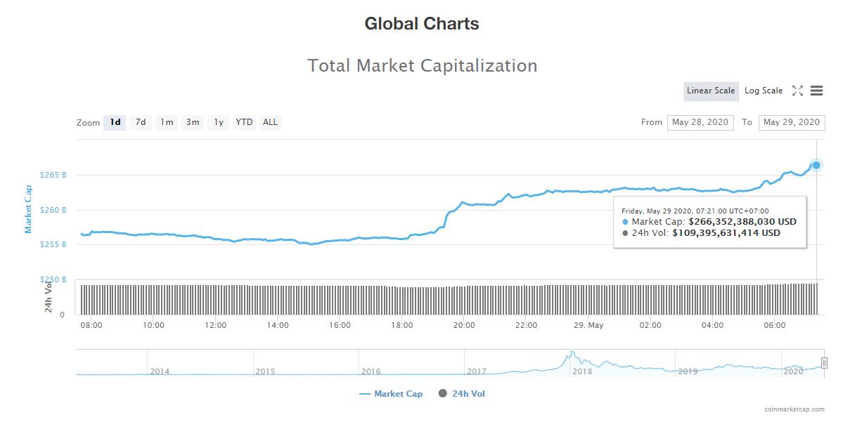 Tổng giá trị thị trường tiền kĩ thuật số và khối lượng giao dịch ngày 29/5 (nguồn: CoinTelegraph)