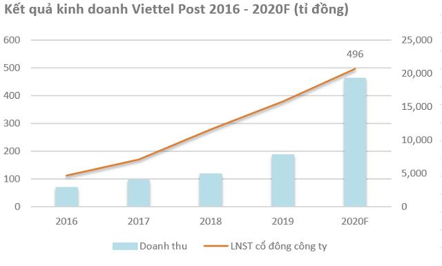Viettel Post đặt mục tiêu nguồn thu tăng hơn 140% trong năm nay, khẳng định không chạy theo cuộc chơi đốt tiền  - Ảnh 2.