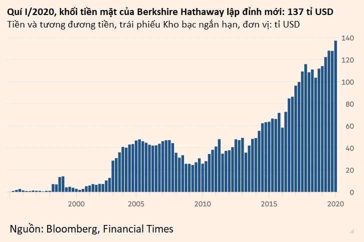 Warren Buffett bán ròng cổ phiếu, khối tiền mặt của Berkshire lập kỉ lục mới 137 tỉ USD - Ảnh 2.