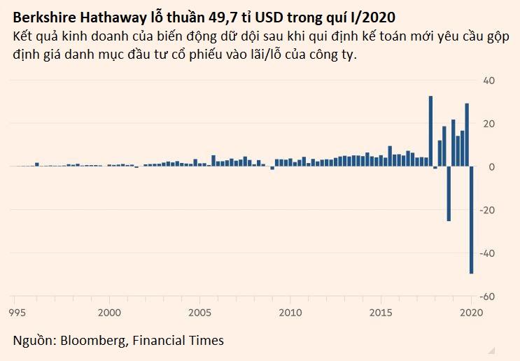 Berkshire Hathaway của huyền thoại Warren Buffett cũng lỗ 50 tỉ USD trong quí I vì thị trường chứng khoán lao dốc - Ảnh 2.