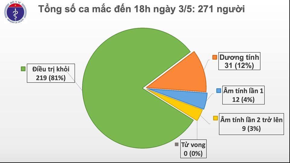 Chiều 3/5, Việt Nam ghi nhận thêm một ca nhiễm COVID-19 mới là chuyên gia người Anh được cách li ngay sau khi nhập cảnh - Ảnh 1.