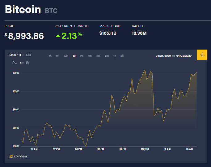 Chỉ số giá bitcoin hôm nay 3/5 (nguồn: CoinDesk)