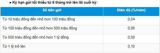 Lãi suất Ngân hàng Đông Á cao nhất tháng 5/2020 là 7,6%/năm - Ảnh 2.