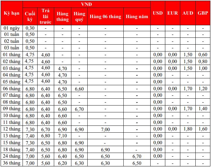 Lãi suất ngân hàng HDBank cao nhất tháng 5/2020 là 7,5%/năm 0 đổi - Ảnh 1.
