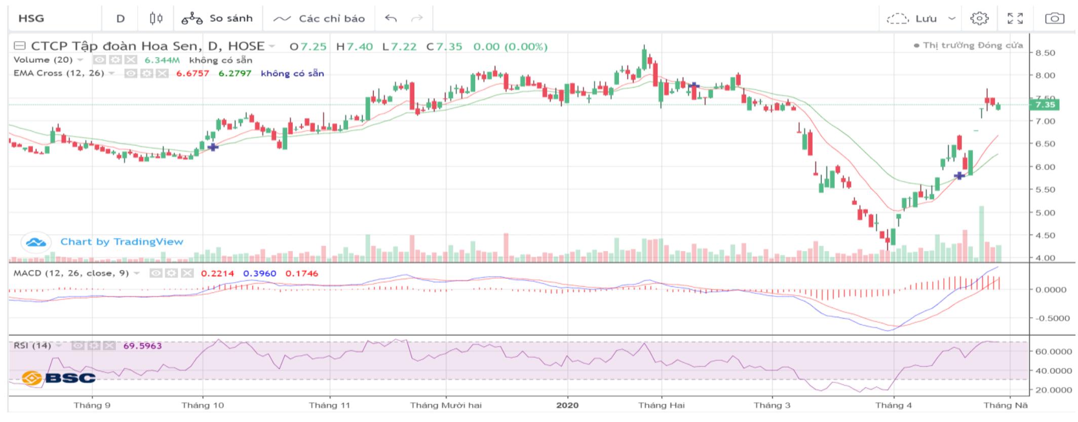 Cổ phiếu tâm điểm ngày 4/5: BMI, POW, VEA, DBC - Ảnh 2.