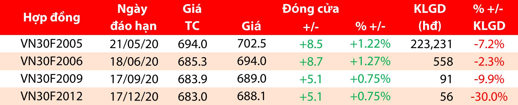 Cổ phiếu tâm điểm ngày 4/5: Chỉ số VN30 theo xu hướng giảm về mốc 690 điểm - Ảnh 1.
