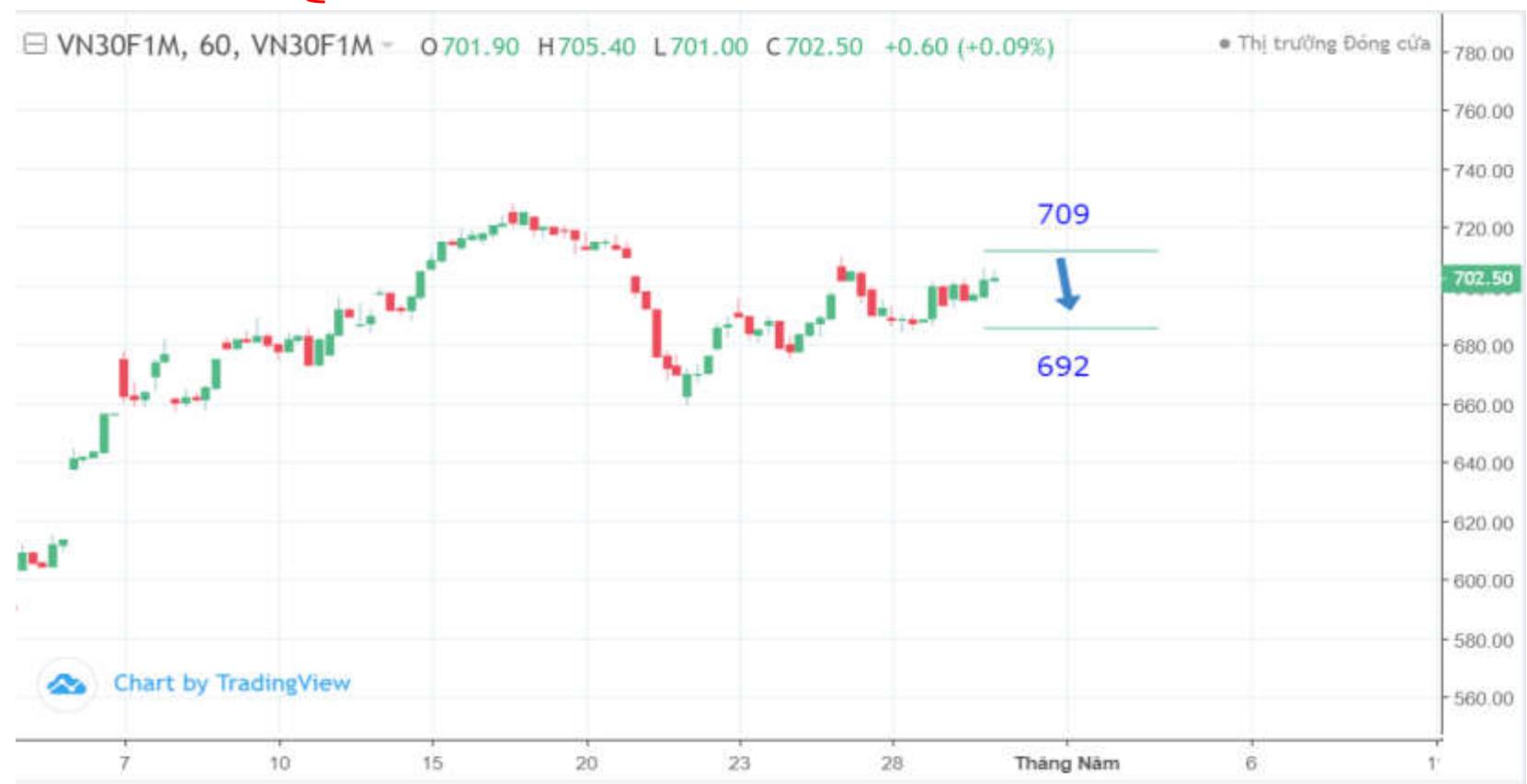 Cổ phiếu tâm điểm ngày 4/5: Chỉ số VN30 theo xu hướng giảm về mốc 690 điểm - Ảnh 2.