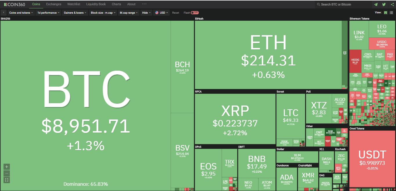 Toàn cảnh thị trường ngày 2/5 (nguồn: Coin360.com)