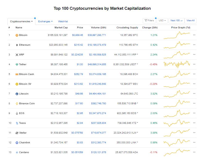 Nhóm 10 đồng tiền hàng đầu theo giá trị thị trường ngày 3/5 (nguồn: CoinMarketCap)