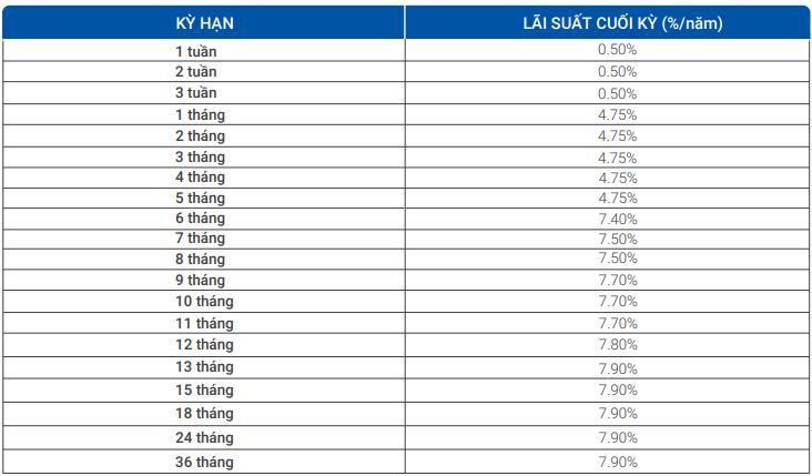 Lãi suất ngân hàng VietBank tháng 5/2020 cao nhất là 8%/năm - Ảnh 2.