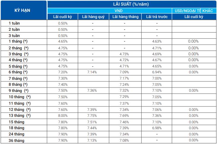 Lãi suất ngân hàng VietBank tháng 5/2020 cao nhất là 8%/năm - Ảnh 1.