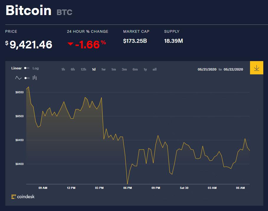 Chỉ số giá bitcoin hôm nay 30/5 (nguồn: CoinDesk)