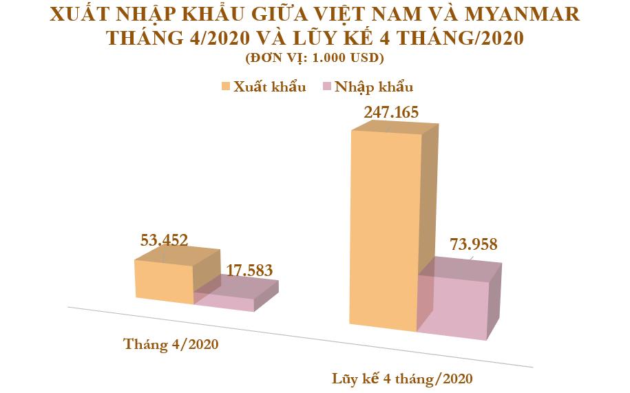 Xuất nhập khẩu Việt Nam và Myanmar tháng 4/2020: Việt Nam xuất siêu nước bạn - Ảnh 2.