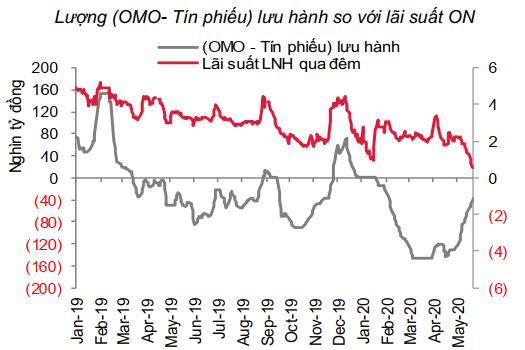 Vì sao lãi suất liên ngân hàng xuống đáy 3 năm nhưng lãi suất huy động vẫn ở mức cao? - Ảnh 2.