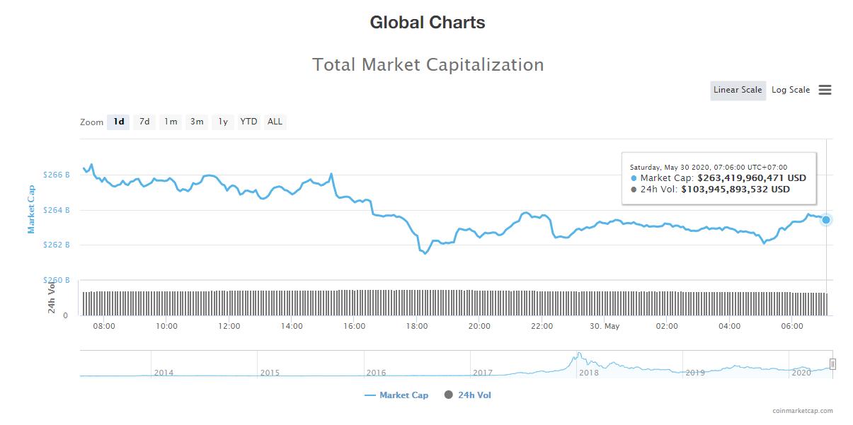 Tổng giá trị thị trường tiền kĩ thuật số và khối lượng giao dịch ngày 30/5 (nguồn: CoinTelegraph)