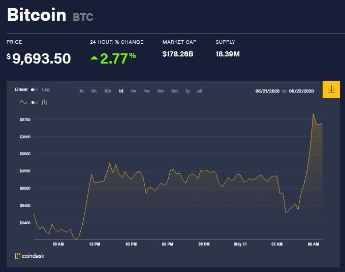 Chỉ số giá bitcoin hôm nay 31/5 (nguồn: CoinDesk)